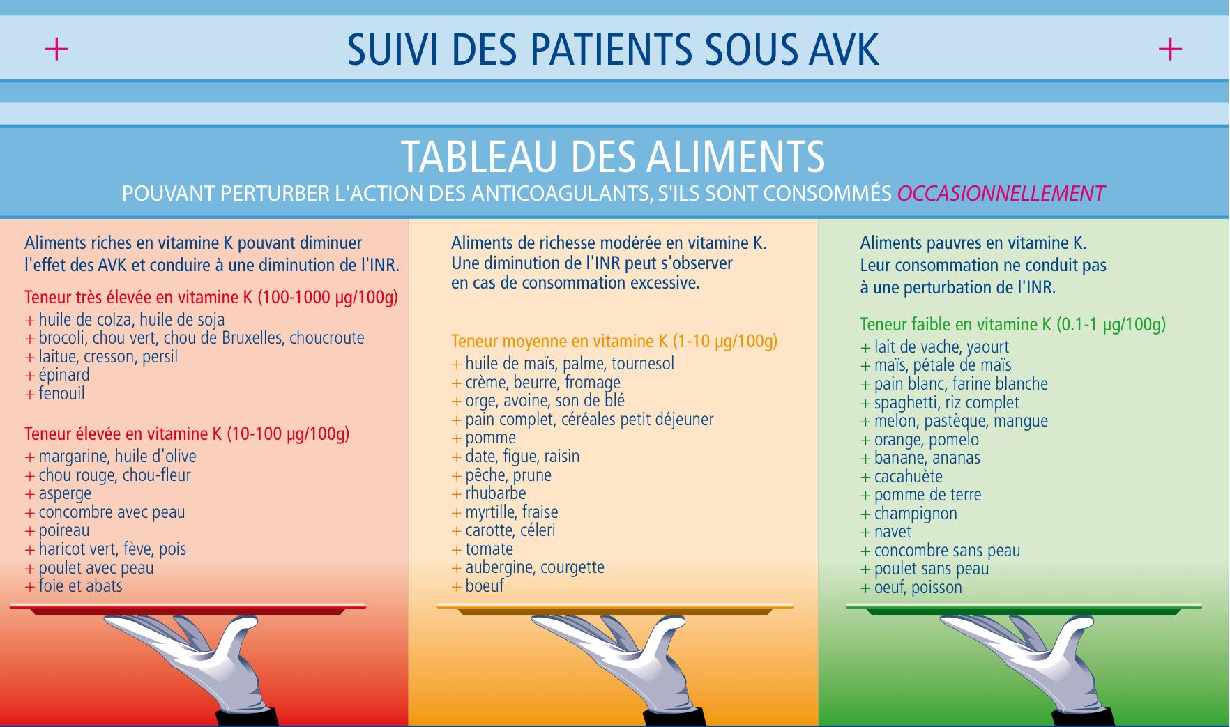 Patient sous avk soyez prudent - Tableau des aliments riches en fibres ...